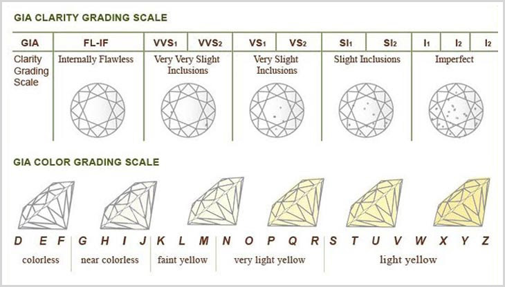 GIA Color Clarity Scale